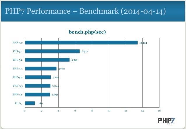 Porównanie PHP 7