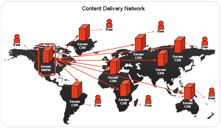 content-delivery-network-cdn
